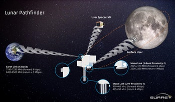 How the Lunar Pathfinder will work.