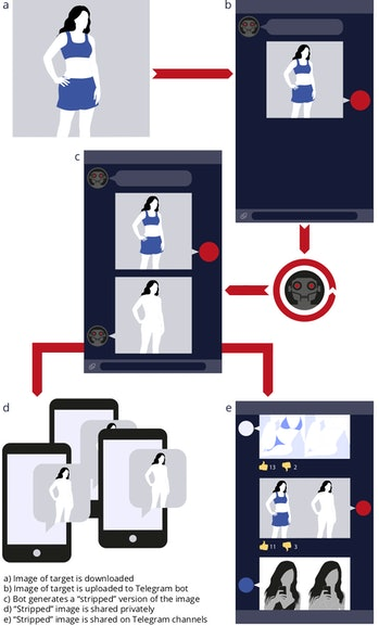 A diagram of a deepfake bot on Telegram rendering a photo of a woman in clothes into a nude image.