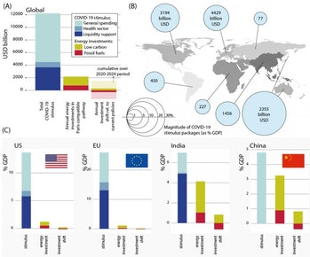A graphic comparing Covid-19 relief and green investment around the globe.