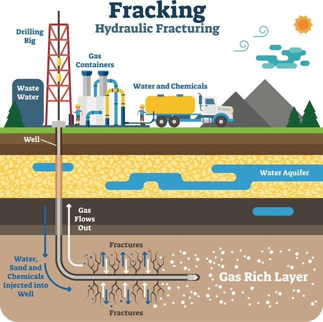 Hydraulic fracturing uses water, sand and chemicals to fracture rock deep underground and release oi...