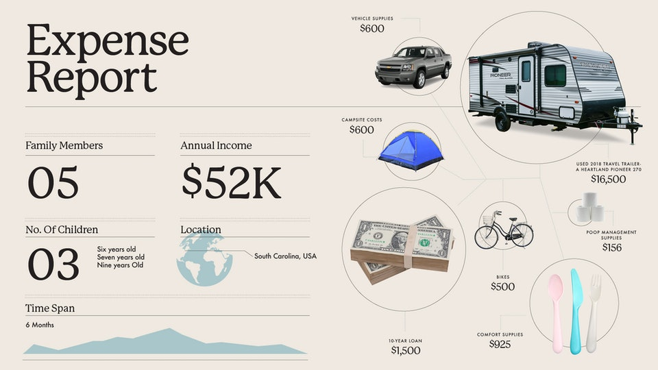 Total breakdown of how much a family of 5 spent on camping gear during the 2020 pandemic