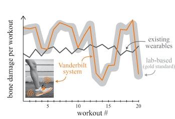 running graph