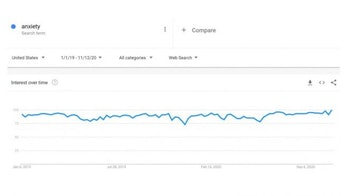 Google Trends search anxiety