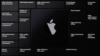 Advantages of Apple Silicon on Macs