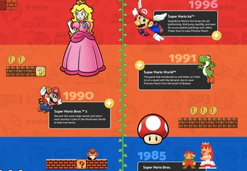 A timeline on Amazon showing the history of Nintendo's Super Smash Bros/