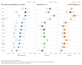 Data showing how much time different countries added to workdays since the onset of the pandemic.