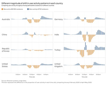 Graphs of shifts of user activity in different countries