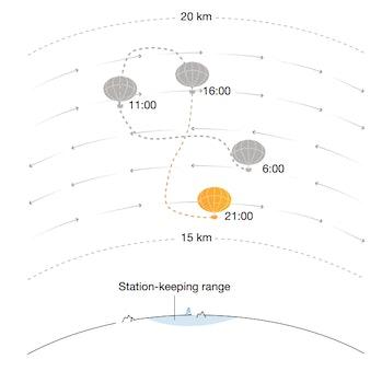AI balloon navigation