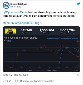 Cyberpunk Steam stats