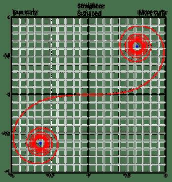 Euler spiral.