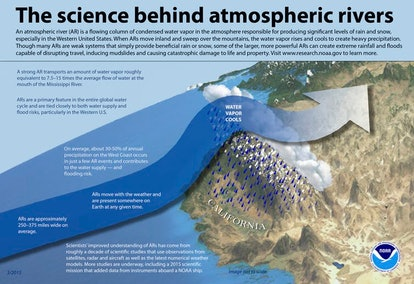 Atmospheric rivers are an important water source for the U.S. West.