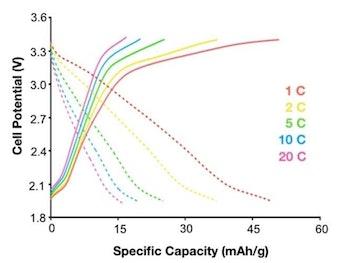 battery graph