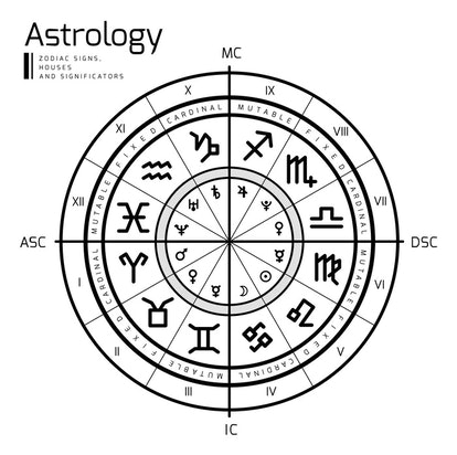 What Are Houses In Astrology?