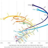 3 charts that show a global slowdown in COVID-19 deaths