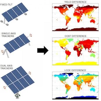 solar panel analysis