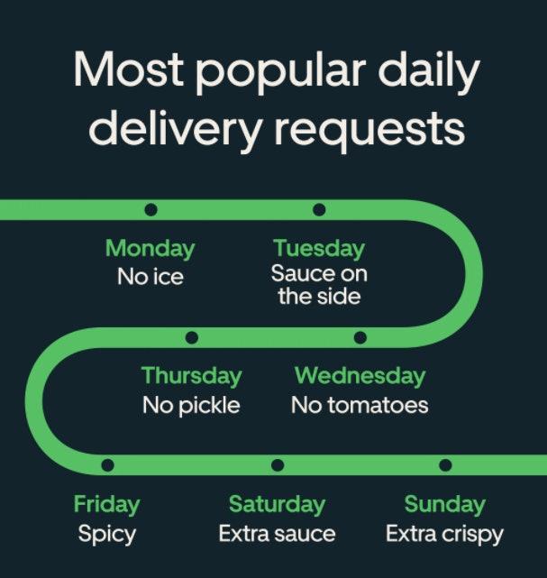 The Uber Eats 2020 Cravings Report reveals customers' ordering habits.