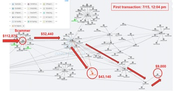 A graphic from AnChain.Ai, demostrating how the hackers have begun to distribute the money they took from Twitter users who were hoping to receive Bitcoin from celebrities or companies. The locations of these Bitcoin wallets are unknown.
