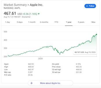 Apple YTD stock chart