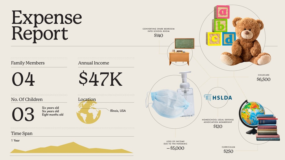 Graphic breakdown of homeschooling costs including picture of teddy bear and blocks, masks and hand sanitizer