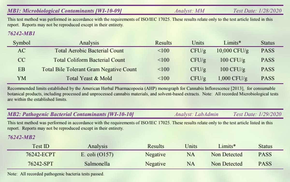 COA showing microbiological, pathogenic and mycotoxin readings