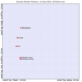 A graph showing Amazon Web Services' share of web hosting.