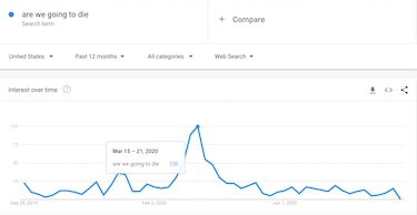 Are we going to die Google Trends search COVID-19