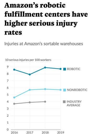 Amazon's robotic warehouses have a higher rate of human injury.