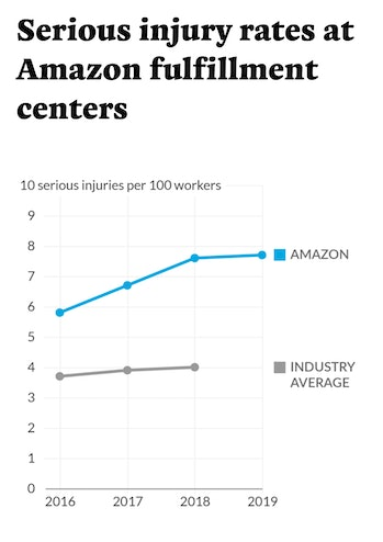 Amazon warehouses have a higher rate of serious injury than the industry average.