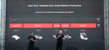Tesla's battery projections.