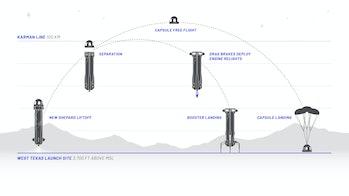 Blue Origin's plans for flights.
