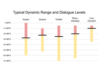 Figure of Typical Dynamic Rand and Dialogue Levels as determined by Netflix