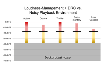 Figure showing the dynamic range control and loudness management effect on playback in a noisy environment.