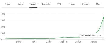Screenshot of Google stock history for GameStop highlighting January's price surge