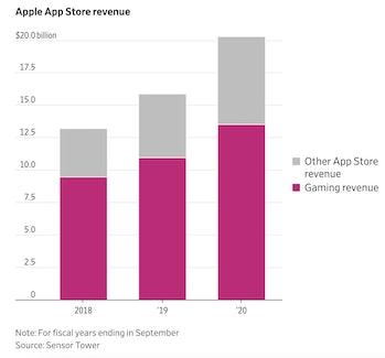 Sensor Tower Wall Street Journal infographic on Apple video game profits