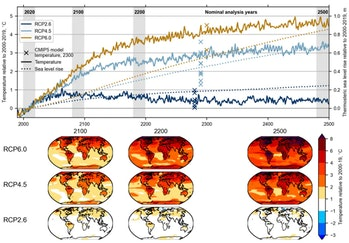 Global mean near-surface air temperature (solid lines) and thermosteric sea level rise (dotted lines...