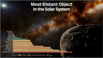 A graph shows the distances of the planets, dwarf planets, candidate dwarf planets, and Farfarout from the Sun in astronomical units (AU).