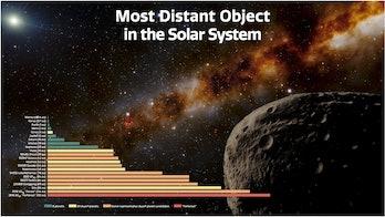 Un gráfico muestra las distancias de los planetas, planetas enanos, candidatos a planetas enanos y Farfarout del Sol en unidades astronómicas (AU).