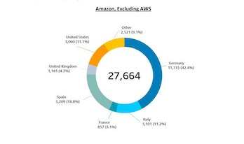 Screenshot of chart breaking down international government requests for Amazon user data, totaling 27,664 requests.