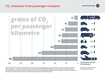 An infographic comparing various industries pollution