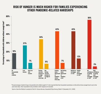 A graph compares the risk of hunger for all families in the U.S. to families experiencing at least o...