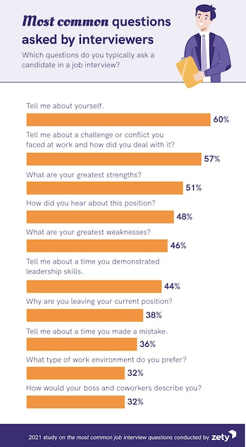 """A infographic with bar graphs comparing various job interview questions. The most commonly asked is """"Tell me about yourself,"""" followed by """"Tell me about a challenge or conflict you faced at work and how did you deal with it?"""""""