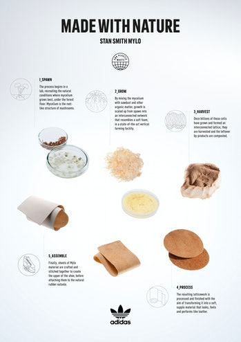 Adidas Mylo Stan Smith sneaker creation process