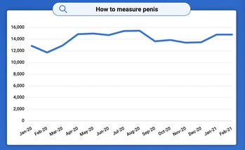 Searches for sex related terms surged at the start of the pandemic.