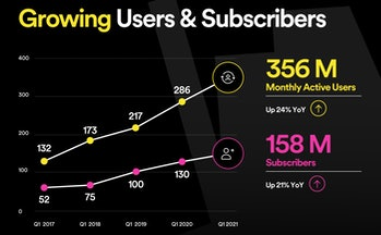 Spotify 2021 Q1 earnings report screenshot