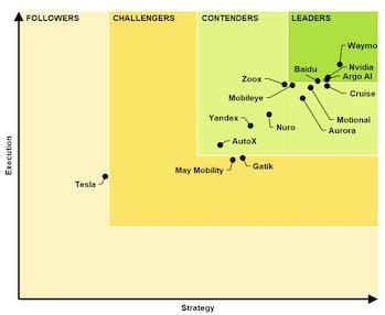 Tabla de clasificación de sistemas de conducción automatizada de Guidehouse Insights. Fuente: Inverse