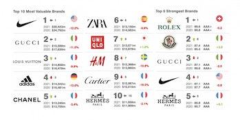 Brand Finance brand rankings