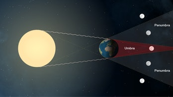 visualization of what causes a lunar eclipse