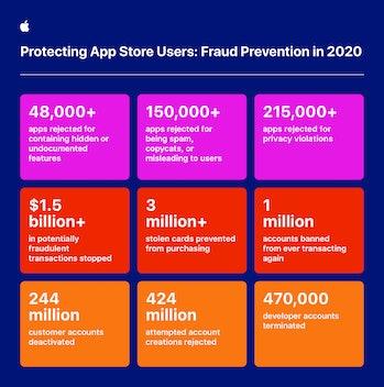 Apple blocked apps chart
