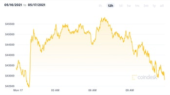 Coindesk Bitcoin price index