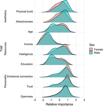 chart sexual attraction male female